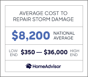 the average cost to repair storm damage is $8,200 or $350 to $36,000