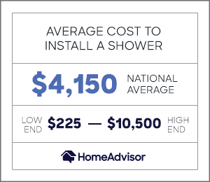 the average cost to install a shower is $4,150 or $225 to $10,500