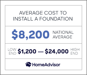 the average cost of a foundation is $8,200 or $1,200 to $24,000