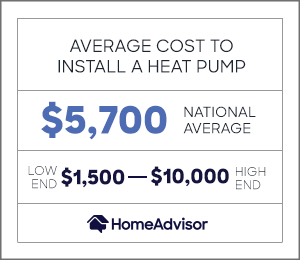 the average cost to install a heat pump is $5,700 or $1,500 to $10,000