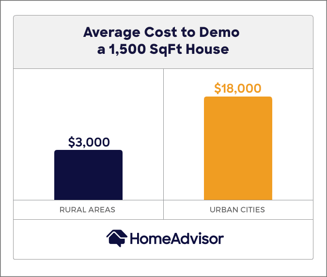the average cost to demo a 1,500 square foot house is $3,000 in rural areas and $18,000 in urban