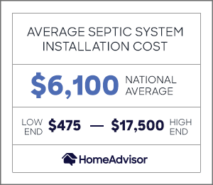 average cost to install a septic system is $6,100 or $475 to $17,500