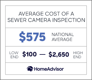 average cost of a sewer inspection is $575 or $100 to $2,650