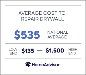 the average cost to repair drywall is $535 or $135 to $1,500