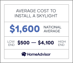 the average cost to install a skylight is $1,600 or $500 to $4,100.