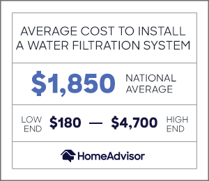 the average cost to install a water filtration system is $1,850 or $180 to $4,700