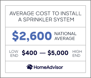 the average cost to install a sprinkler system is $2,600 or $400 to $5,000