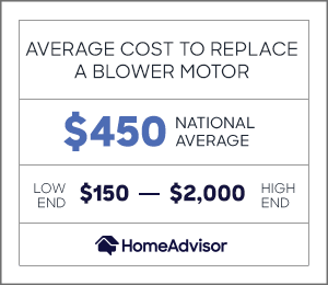 the cost to replace a blower motor is $450 or $150 to $2,000