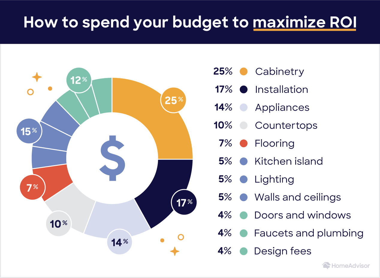 spending your budget to maximize ROI on a kitchen remodel guide: 25% cabinetry, 17% installation, 14% appliances and more