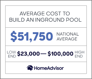 the average cost to build an inground pool is $51,750 or between $23,000 and $100,000