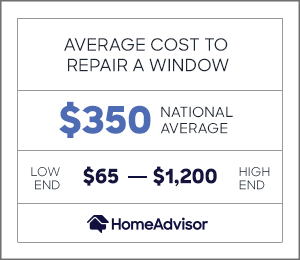 the average cost to repair a window is $350 or $65 to $1,200.