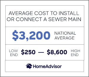 average cost to install or connect a sewer main is $3,200 or $250 to $8,600
