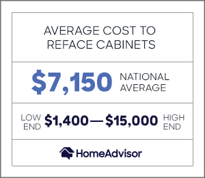 the average cost to reface cabinets is $7,150, or $1,400 to $15,000.