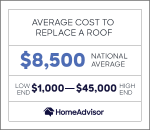 the average cost to replace a roof is $8,500 or $1,000 to $45,000.