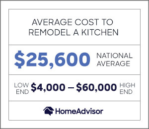 the average cost to remodel a kitchen is $25,600 or $4,000 to $60,000.