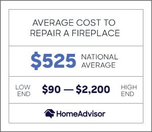 the average cost to repair a fireplace is $525 or $90 to $2,200