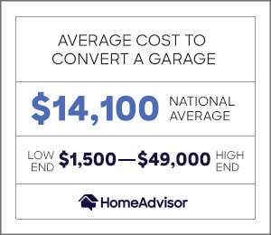 the average cost to convert a garage is $14,100