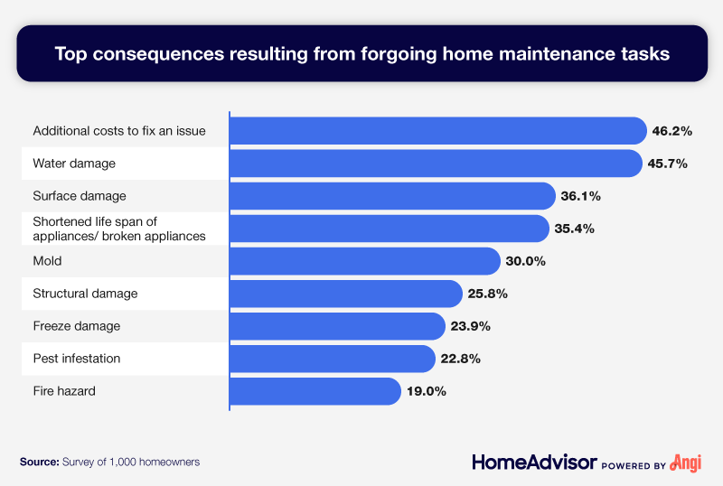 A list of the most common consequences from avoiding home maintenance tasks.