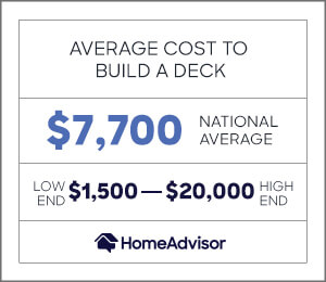 the average cost to build a deck is $7,700 or $1,500 to $20,000.
