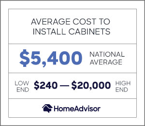 the average cost to install cabinets is $5,400, or $240 to $20,000.