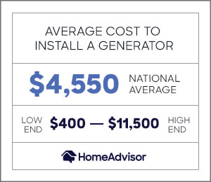 the average cost to install a generator is $4,550 or $400 to $11,500