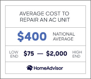 the average cost to repair an ac unit is $400 or $75 to $2,000