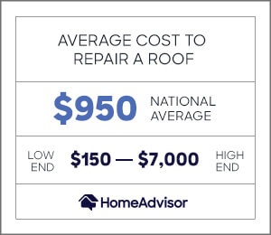 average cost to repair a roof is $950 or $150 to $7,000
