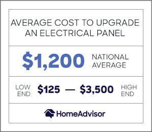 the average cost to upgrade an electrical panel is $1,200 or between $125 and $3,500.