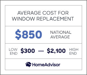 the average cost for window replacement is $850 or $300 to $2,100.