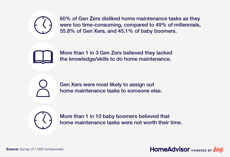 Least liked home maintenance tasks by generation.