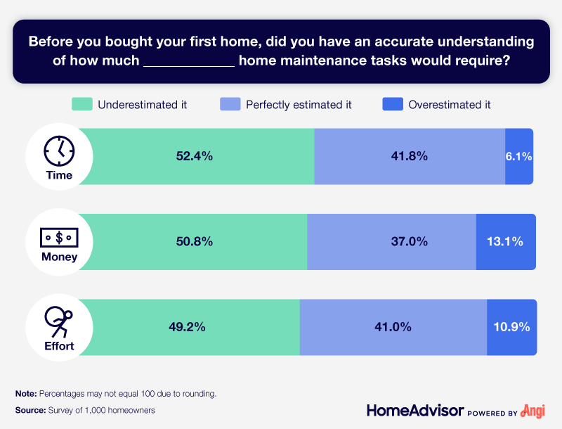 Half of homeowners underestimated the time, money, and effort home maintenance takes.