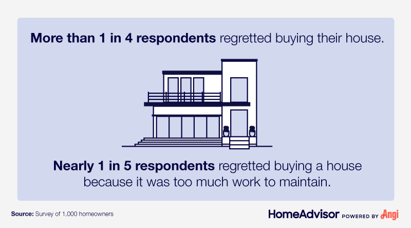 """drawing of house with text, """"More than 1 in 4 respondents regretted buying their house."""""""