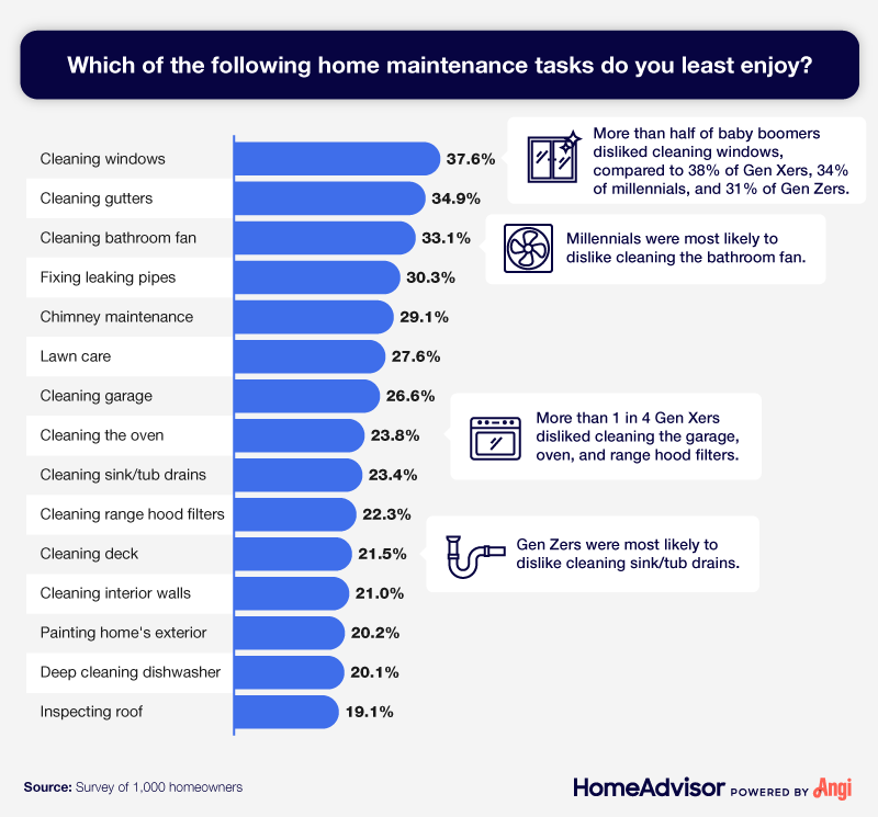 A list of the least liked home maintenance tasks, with generational breakdowns.