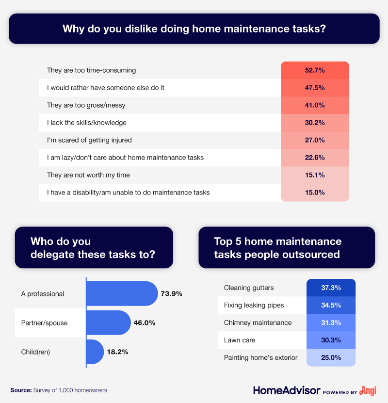 A list of the main reasons why homeowners dislike home maintenance tasks.