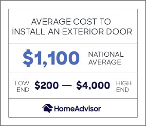 the average cost to install an exterior door is $1,100, or $200 to $4,000.
