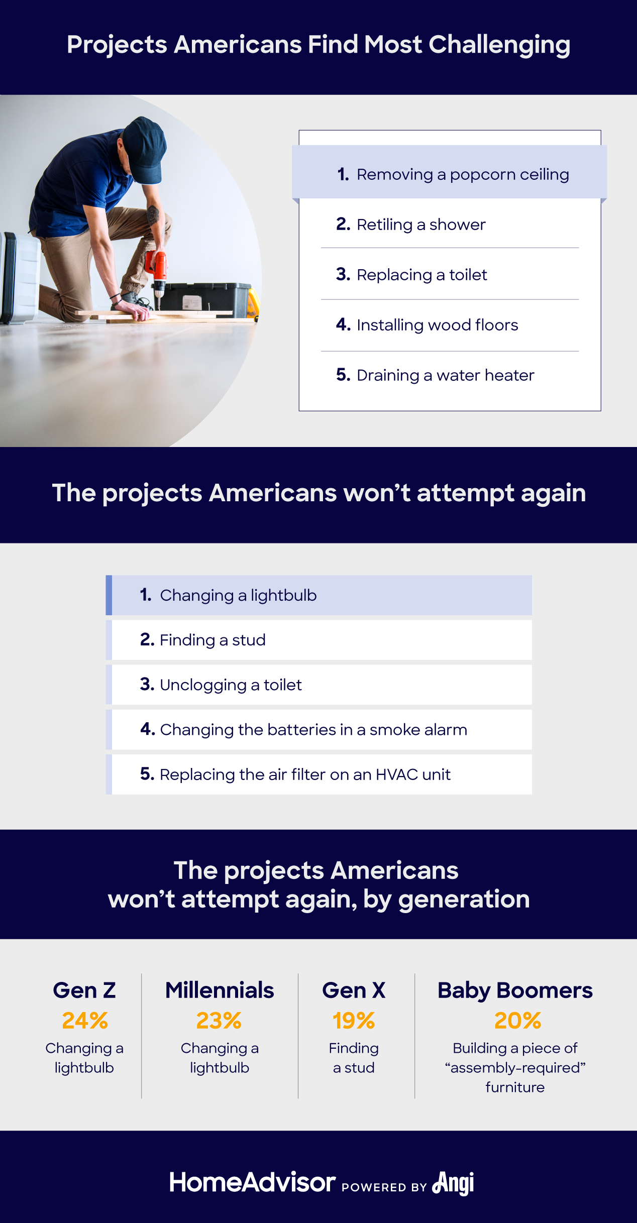 home improvement projects americans can't do successfully