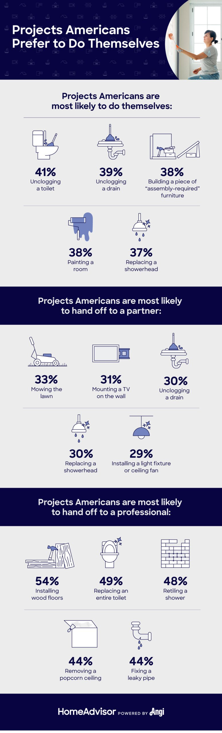 home improvement projects americans have other people do