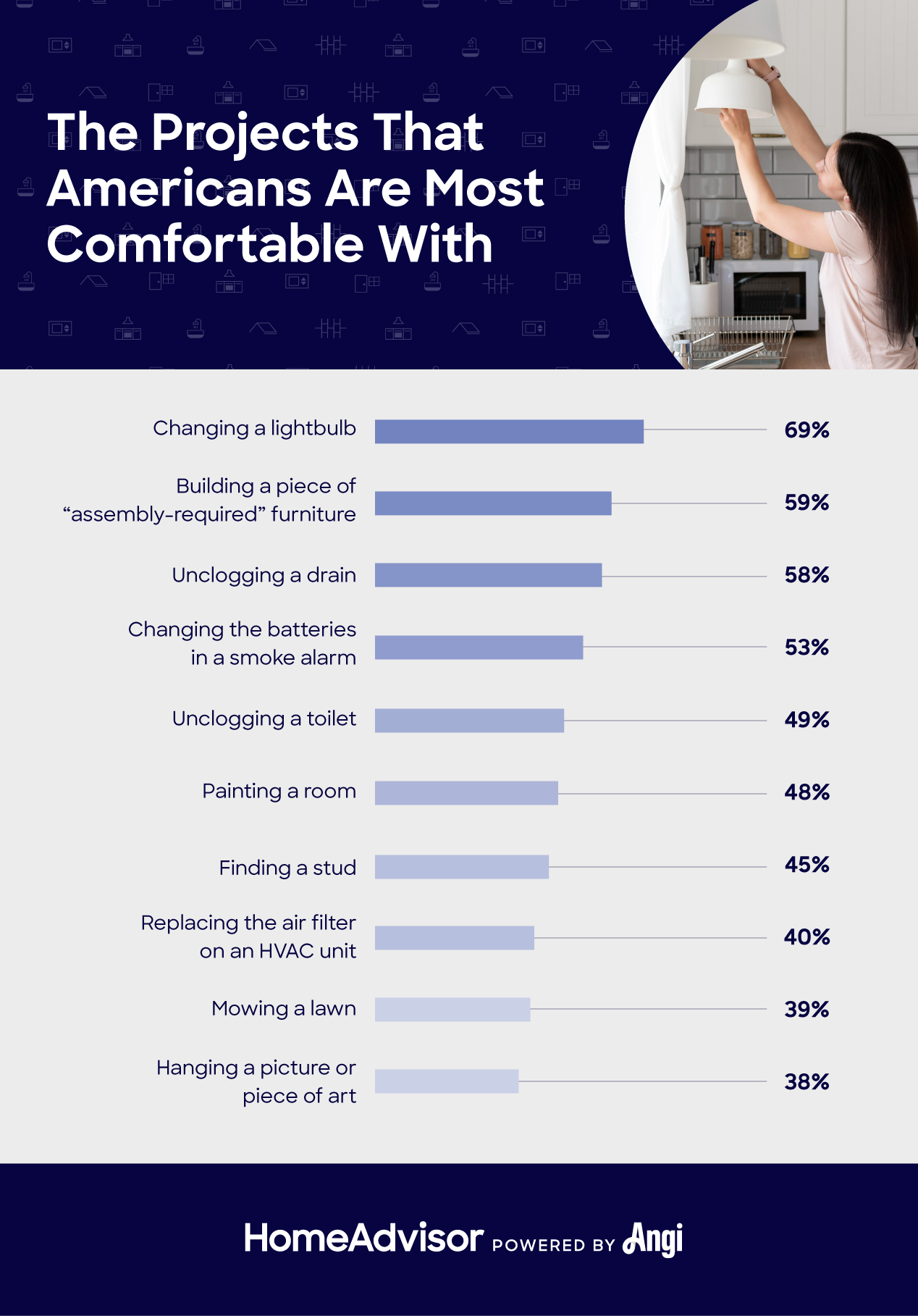 home improvement projects americans can do