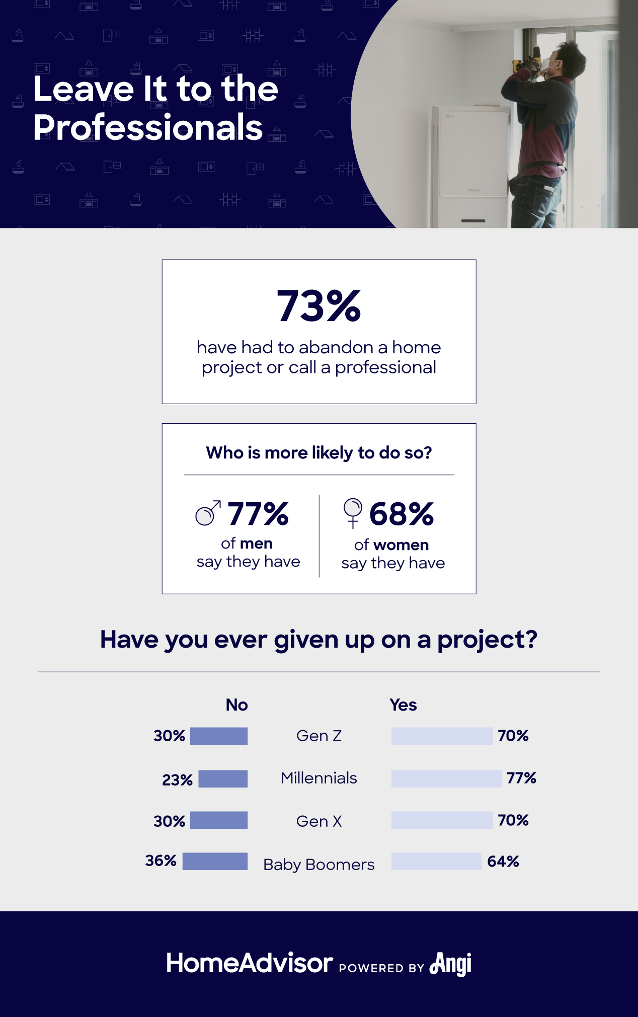 how often americans give up on home improvement projects